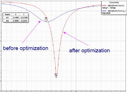 2.4GHz Antenna Performance Tests