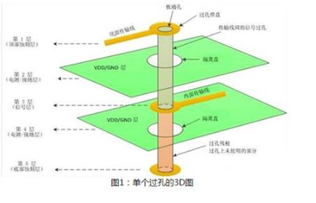 PCB差動スティチングビアに関する四規則