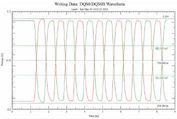UDIMM 1866MT/s Timing Analysis